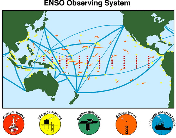 Figure 4. Array of measuring systems currently in place to monitor the occurrence of El Niño and La Niña.